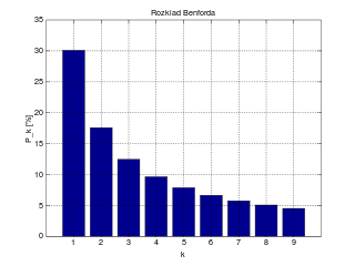 graphic of Benford's Law distribution