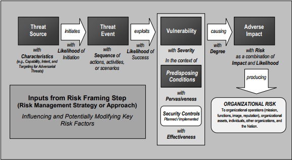 NIST chart showing application of  terms associated with risk management